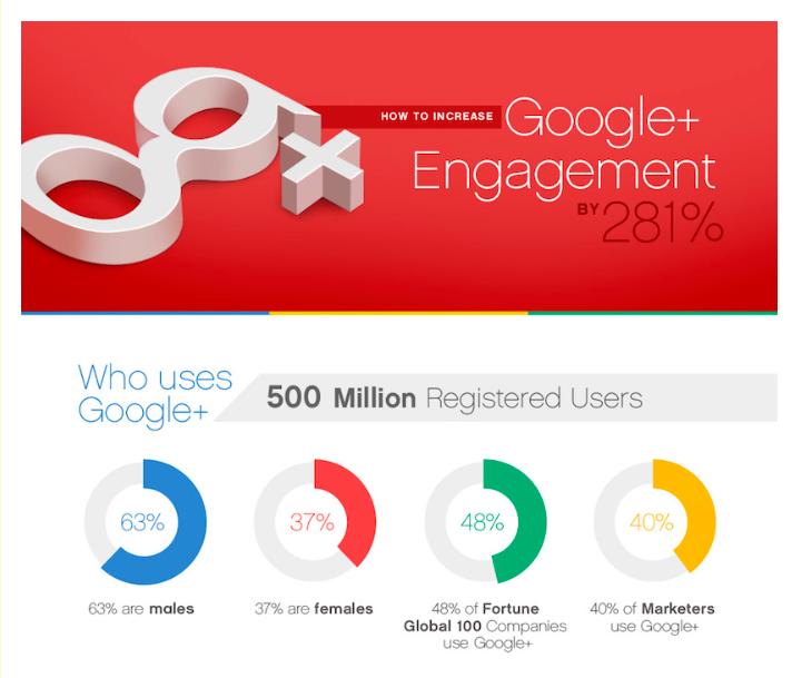 How can Google+ Help My Website?
