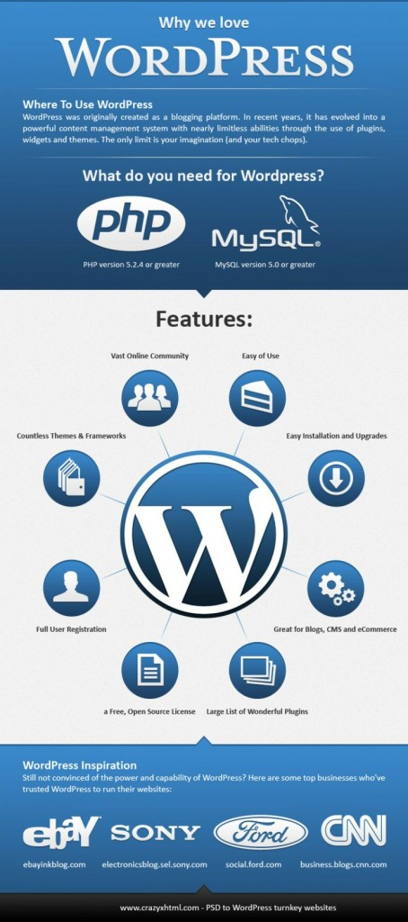 WordPress Infographic Collection